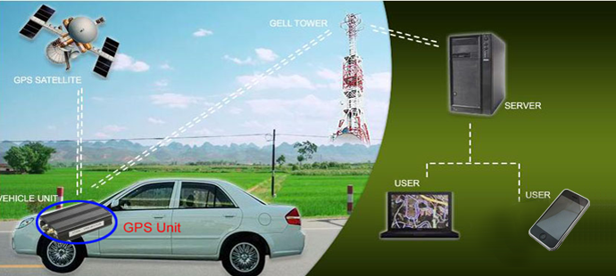 Real-time GPS trackers